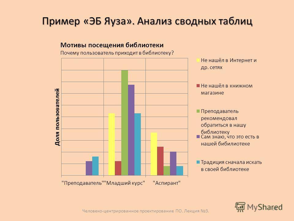 Пример «ЭБ Яуза». Анализ сводных таблиц 34 Мотивы посещения библиотеки Почему пользователь приходит в библиотеку? Человеко-центрированное проектирование ПО. Лекция 3.