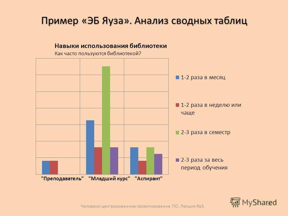 Пример «ЭБ Яуза». Анализ сводных таблиц 36 Навыки использования библиотеки Как часто пользуются библиотекой? Человеко-центрированное проектирование ПО. Лекция 3.