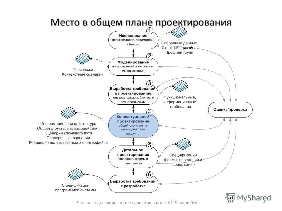 Место в общем плане проектирования Человеко-центрированное проектирование ПО. Лекция 6. 3