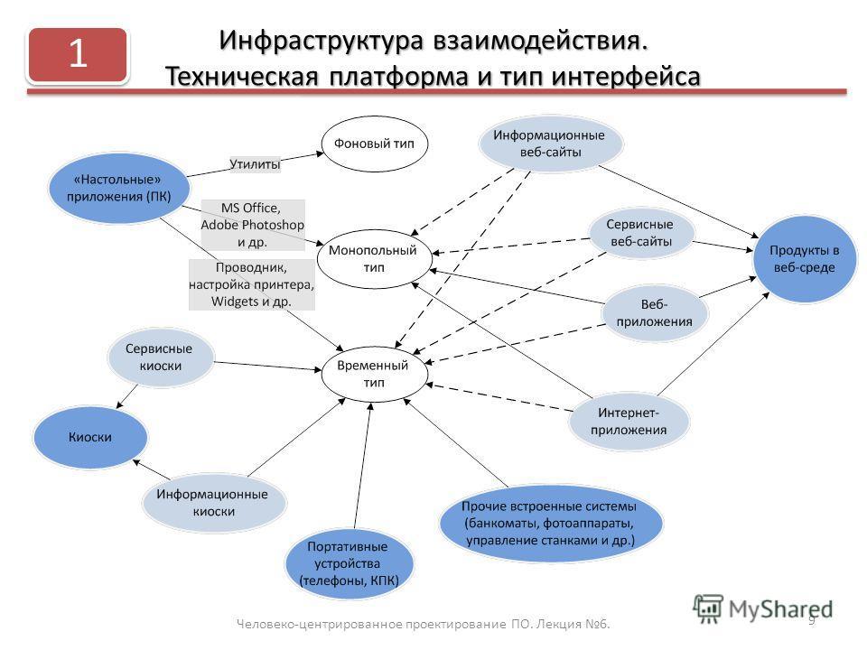 Инфраструктура взаимодействия. Техническая платформа и тип интерфейса Человеко-центрированное проектирование ПО. Лекция 6. 9 1