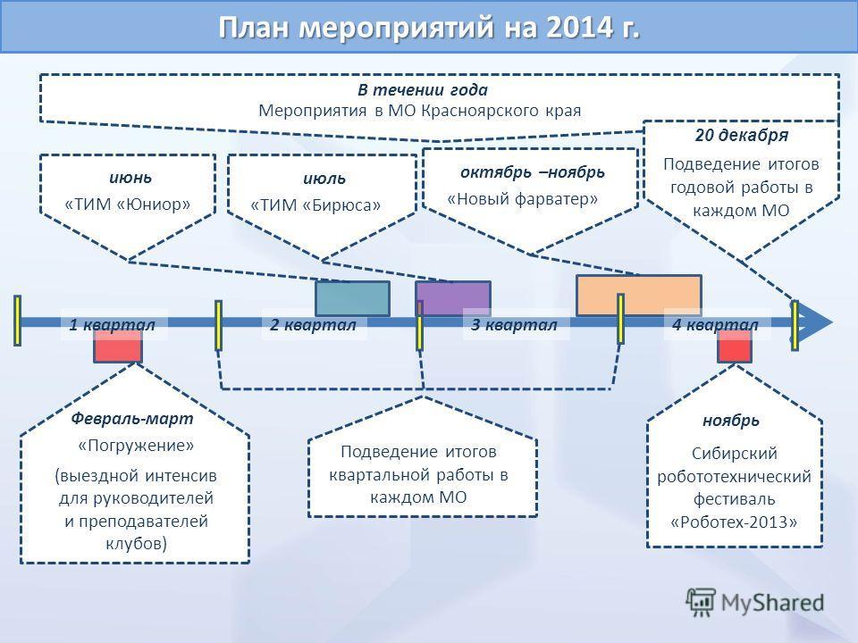 Годовой план 2013 (на один слайд) План мероприятий на 2014 г. В течении года Подведение итогов квартальной работы в каждом МО Мероприятия в МО Красноярского края 20 декабря Подведение итогов годовой работы в каждом МО 4 квартал1 квартал2 квартал3 ква