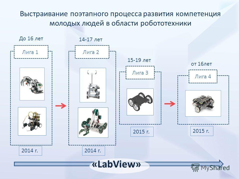 2014 г. Лига 1Лига 2 Лига 3 Лига 4 «LabView» Выстраивание поэтапного процесса развития компетенция молодых людей в области робототехники До 16 лет 14-17 лет 15-19 лет от 16лет 2014 г. 2015 г.