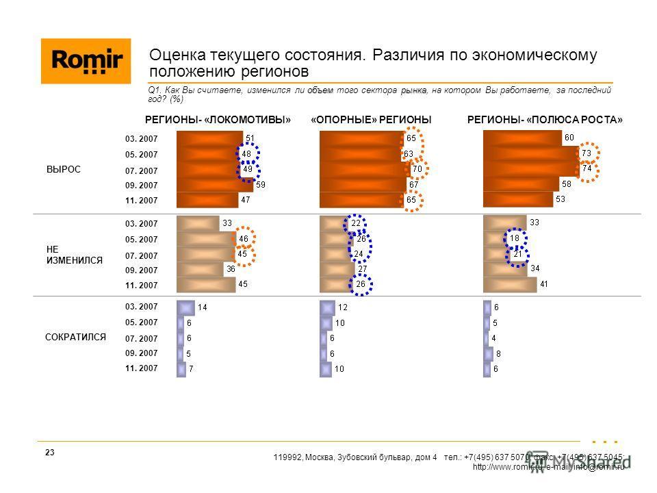 119992, Москва, Зубовский бульвар, дом 4 тел.: +7(495) 637 5070, факс: +7(495) 637 5045; http://www.romir.ru, e-mail: info@romir.ru 23 объемрынка Q1. Как Вы считаете, изменился ли объем того сектора рынка, на котором Вы работаете, за последний год? (