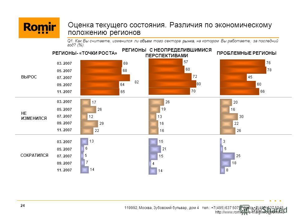 119992, Москва, Зубовский бульвар, дом 4 тел.: +7(495) 637 5070, факс: +7(495) 637 5045; http://www.romir.ru, e-mail: info@romir.ru 24 объемрынка Q1. Как Вы считаете, изменился ли объем того сектора рынка, на котором Вы работаете, за последний год? (