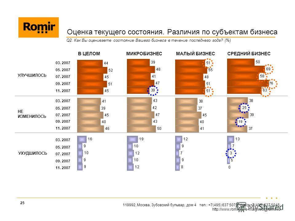 119992, Москва, Зубовский бульвар, дом 4 тел.: +7(495) 637 5070, факс: +7(495) 637 5045; http://www.romir.ru, e-mail: info@romir.ru 25 Q2. Как Вы оцениваете состояние Вашего бизнеса в течение последнего года? (%) В ЦЕЛОМ МИКРОБИЗНЕС МАЛЫЙ БИЗНЕС СРЕД