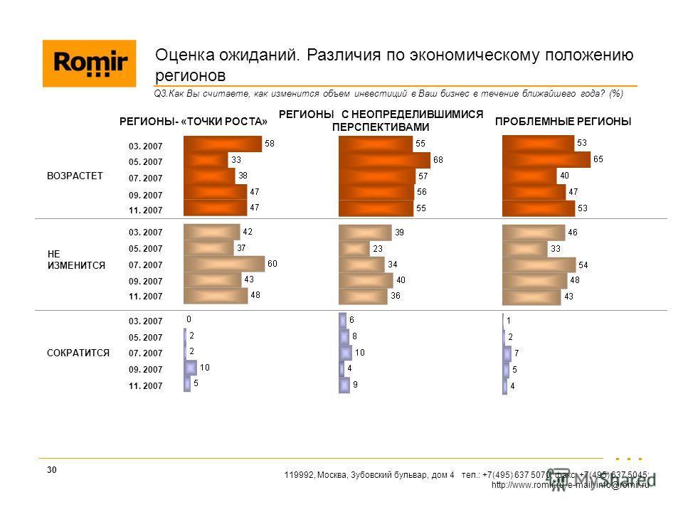 119992, Москва, Зубовский бульвар, дом 4 тел.: +7(495) 637 5070, факс: +7(495) 637 5045; http://www.romir.ru, e-mail: info@romir.ru 30 Оценка ожиданий. Различия по экономическому положению регионов Q3.Как Вы считаете, как изменится объем инвестиций в