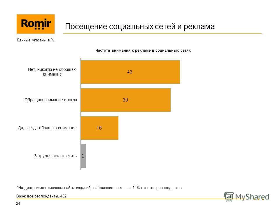 Посещение социальных сетей и реклама 24 Данные указаны в % Base: все респонденты, 462 Частота внимания к рекламе в социальных сетях *На диаграмме отмечены сайты изданий, набравшие не менее 10% ответов респондентов