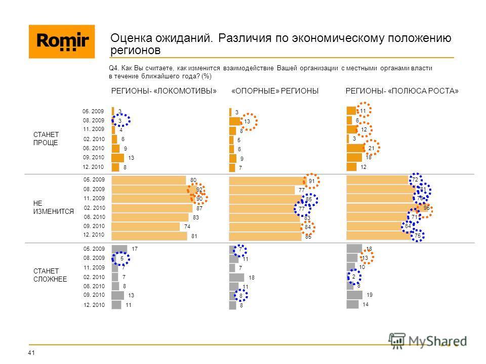 РЕГИОНЫ- «ЛОКОМОТИВЫ» «ОПОРНЫЕ» РЕГИОНЫ РЕГИОНЫ- «ПОЛЮСА РОСТА» Оценка ожиданий. Различия по экономическому положению регионов 41 Q4. Как Вы считаете, как изменится взаимодействие Вашей организации с местными органами власти в течение ближайшего года