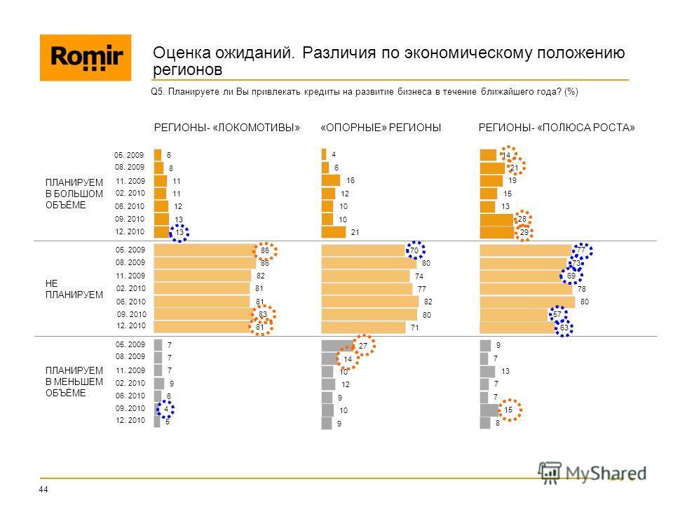 РЕГИОНЫ- «ЛОКОМОТИВЫ» «ОПОРНЫЕ» РЕГИОНЫ РЕГИОНЫ- «ПОЛЮСА РОСТА» Оценка ожиданий. Различия по экономическому положению регионов 44 Q5. Планируете ли Вы привлекать кредиты на развитие бизнеса в течение ближайшего года? (%) ПЛАНИРУЕМ В БОЛЬШОМ ОБЪЁМЕ НЕ