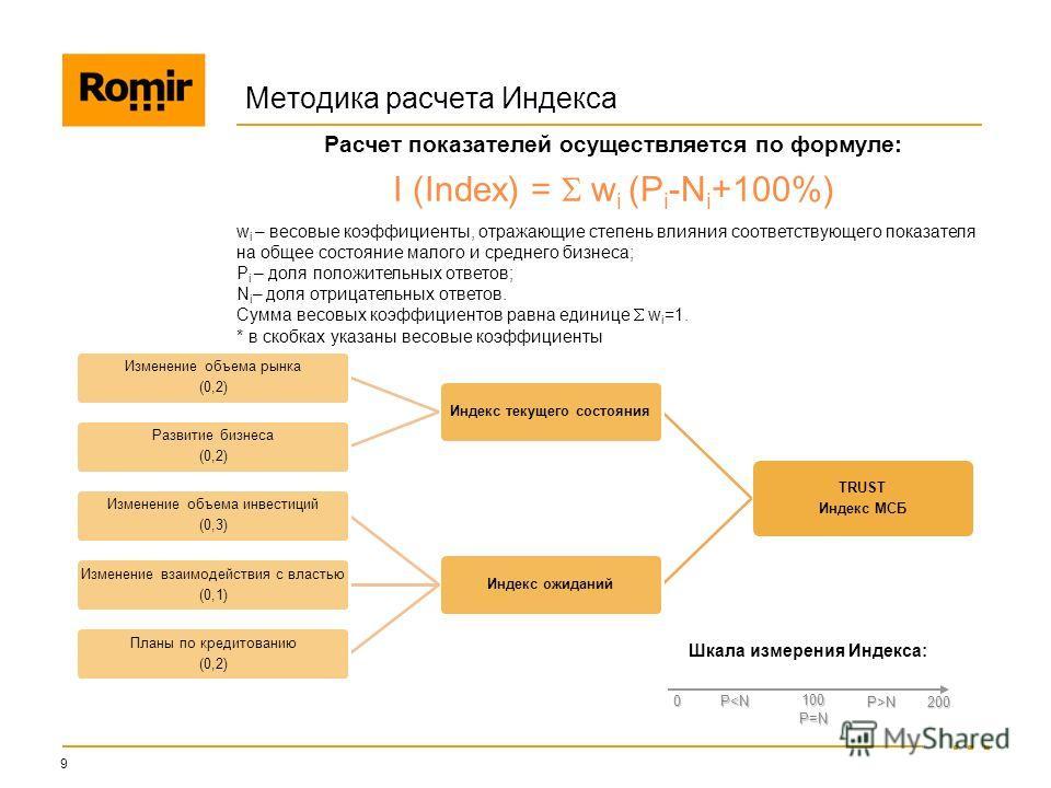 Методика расчета Индекса TRUST Индекс МСБ Индекс текущего состояния Изменение объема рынка (0,2) Развитие бизнеса (0,2) Индекс ожиданий Изменение объема инвестиций (0,3) Изменение взаимодействия с властью (0,1) Планы по кредитованию (0,2) I (Index) =