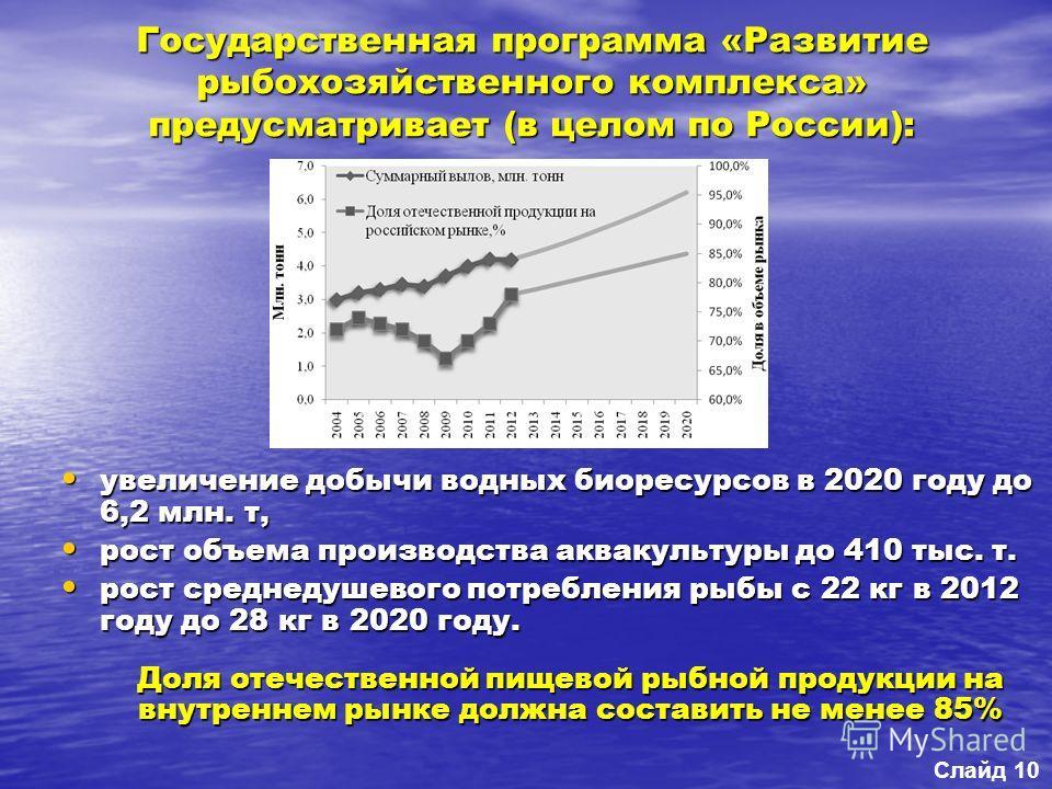 увеличение добычи водных биоресурсов в 2020 году до 6,2 млн. т, увеличение добычи водных биоресурсов в 2020 году до 6,2 млн. т, рост объема производства аквакультуры до 410 тыс. т. рост объема производства аквакультуры до 410 тыс. т. рост среднедушев