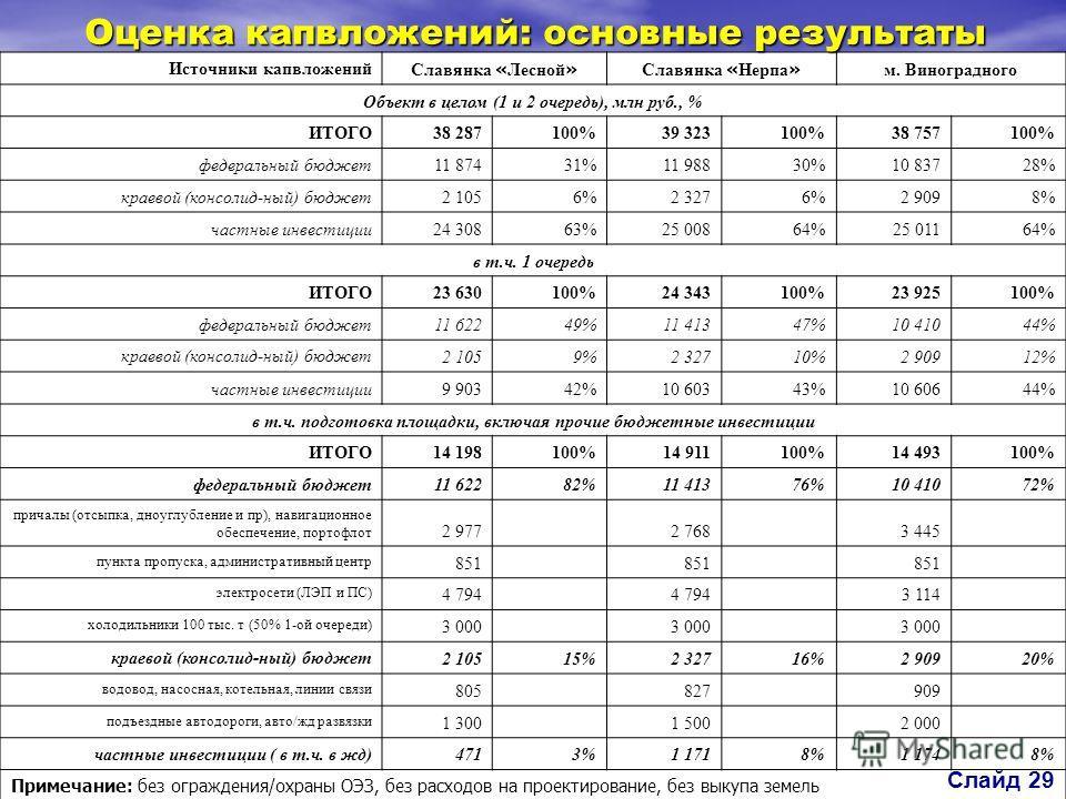 Источники капвложений Славянка « Лесной » Славянка « Нерпа » м. Виноградного Объект в целом (1 и 2 очередь), млн руб., % ИТОГО 38 287100%39 323100%38 757100% федеральный бюджет 11 87431%11 98830%10 83728% краевой (консолид-ный) бюджет 2 1056%2 3276%2