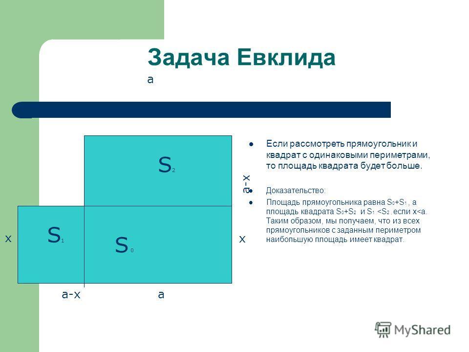 Задача Евклида Если рассмотреть прямоугольник и квадрат с одинаковыми периметрами, то площадь квадрата будет больше. Доказательство: Площадь прямоугольника равна S 0 +S 1, а площадь квадрата S 0 +S 2 и S 1