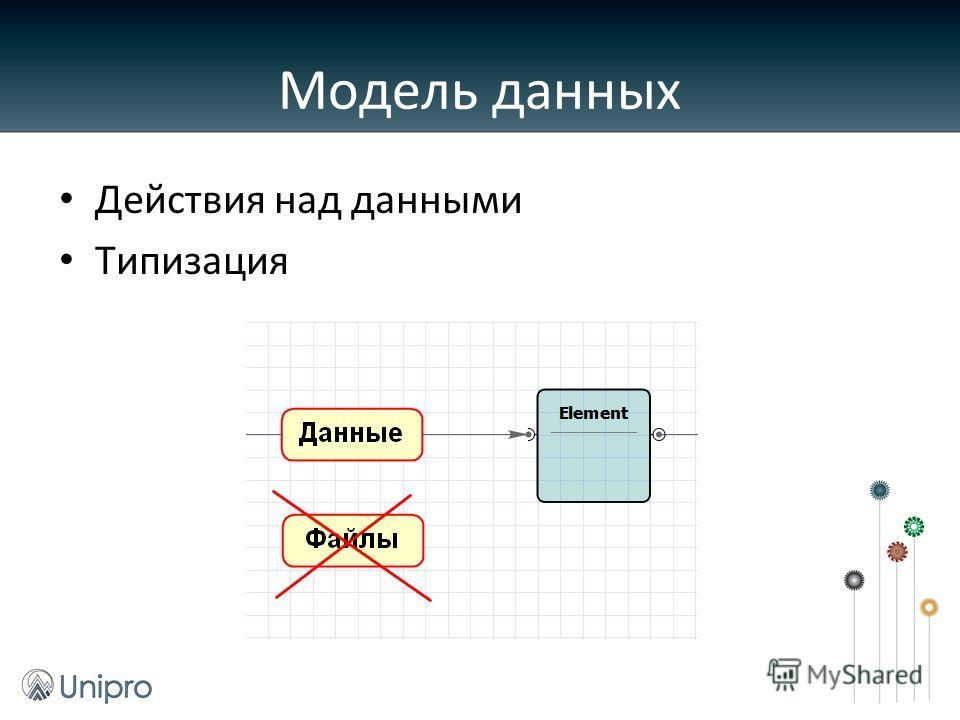 Действия над данными Типизация Модель данных
