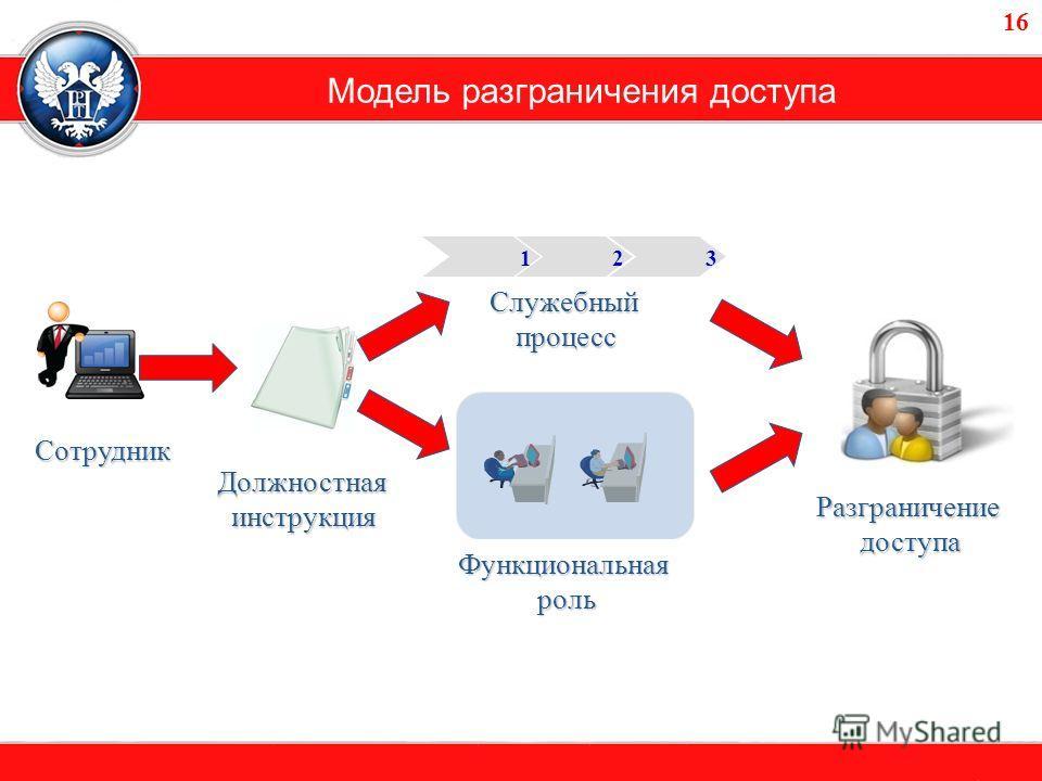 Модель разграничения доступа СотрудникСотрудник Должностнаяинструкция Функциональнаяроль Служебныйпроцесс Разграничениедоступа 123 16