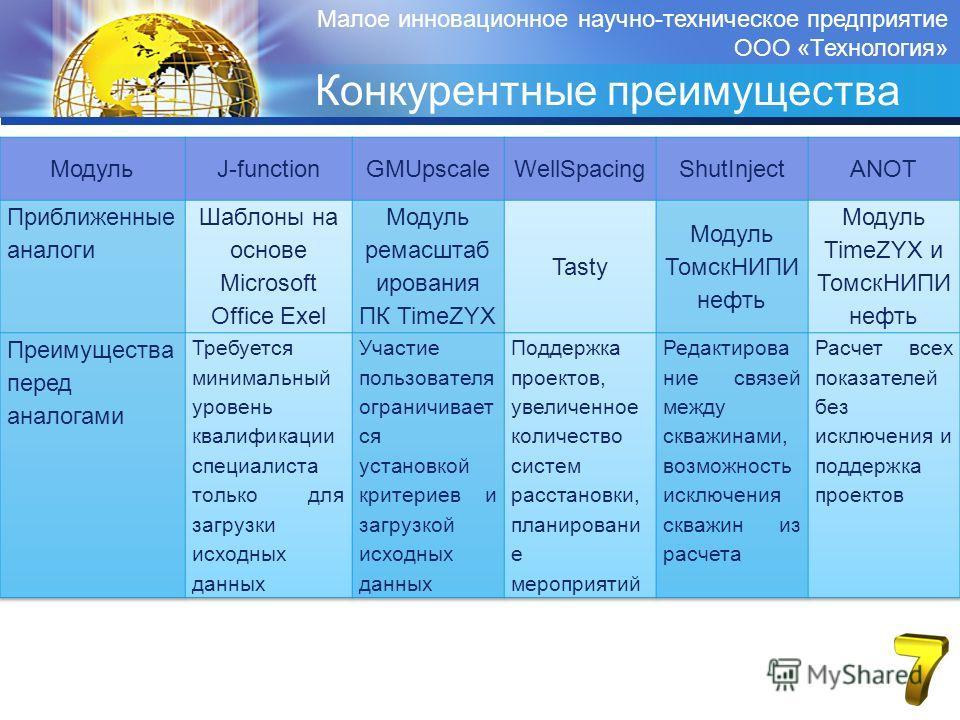 Малое инновационное научно-техническое предприятие ООО «Технология» Конкурентные преимущества