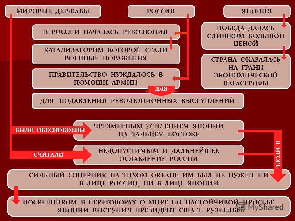 РОССИЯ ЯПОНИЯ МИРОВЫЕ ДЕРЖАВЫ ПОБЕДА ДАЛАСЬ СЛИШКОМ БОЛЬШОЙ ЦЕНОЙ СТРАНА ОКАЗАЛАСЬ НА ГРАНИ ЭКОНОМИЧЕСКОЙ КАТАСТРОФЫ В РОССИИ НАЧАЛАСЬ РЕВОЛЮЦИЯ КАТАЛИЗАТОРОМ КОТОРОЙ СТАЛИ ВОЕННЫЕ ПОРАЖЕНИЯ ПРАВИТЕЛЬСТВО НУЖДАЛОСЬ В ПОМОЩИ АРМИИ ДЛЯ ПОДАВЛЕНИЯ РЕВОЛ
