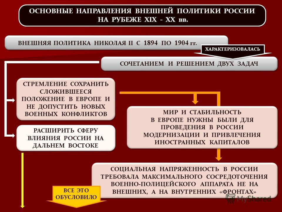 шпаргалка внешняя политика россии в конце 19-20 в