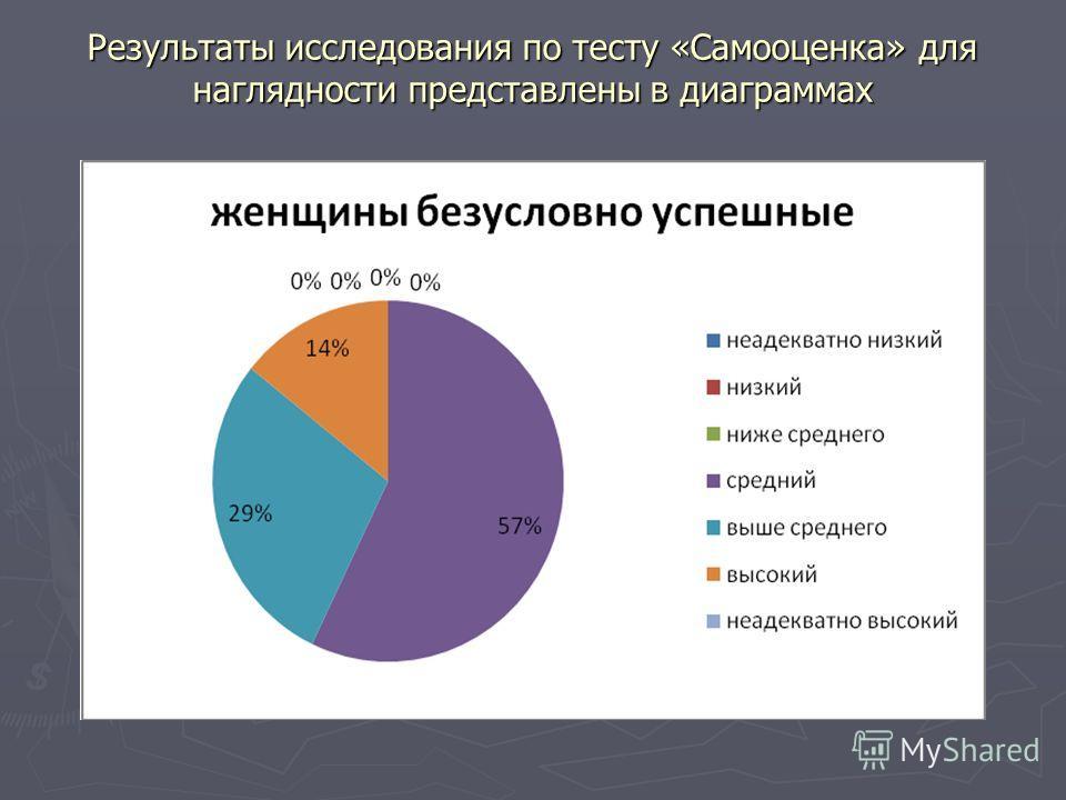 Результаты исследования по тесту «Самооценка» для наглядности представлены в диаграммах