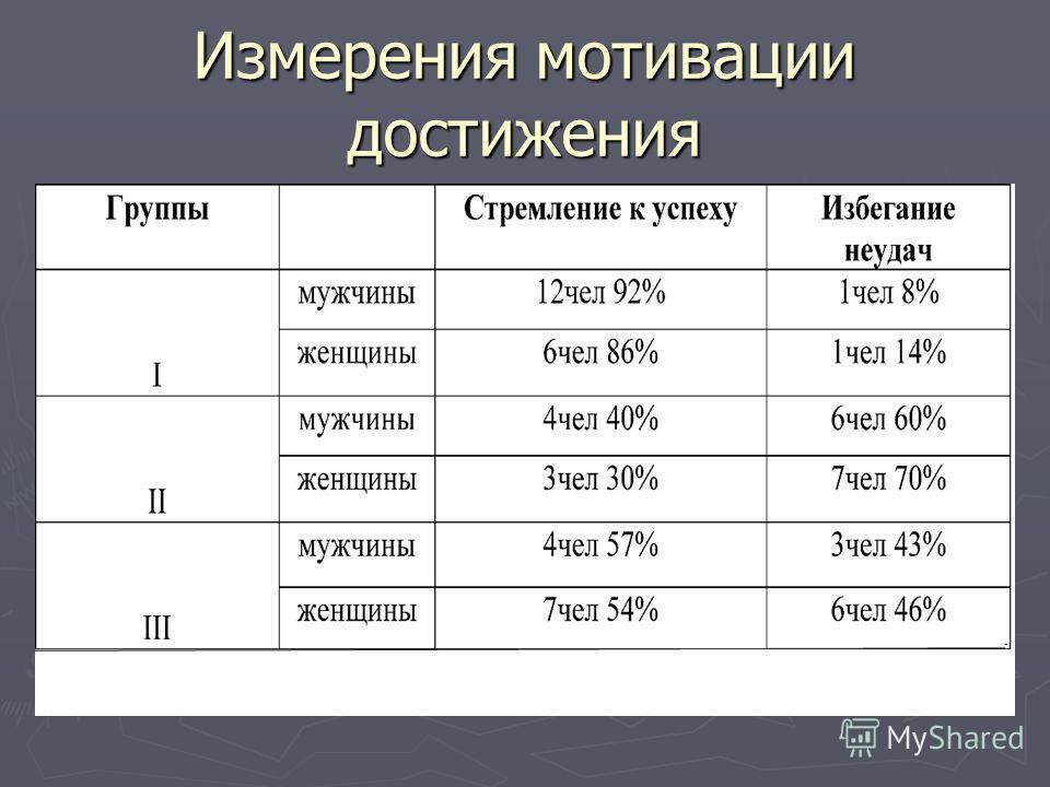 Измерения мотивации достижения