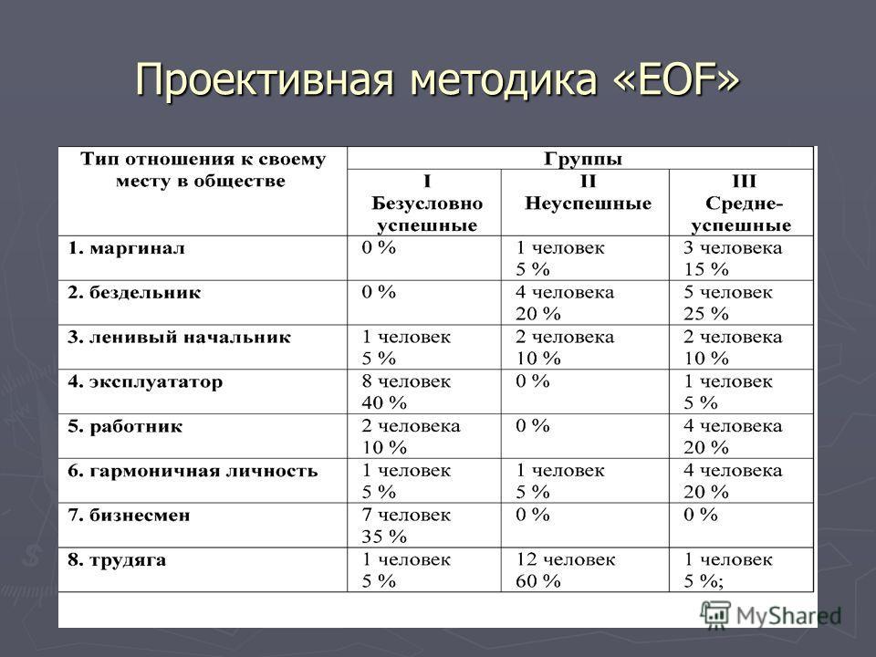 Проективная методика «EOF»