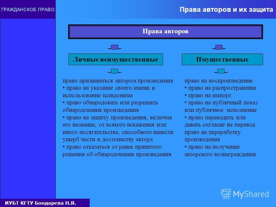 Основные категории авторского права ГРАЖДАНСКОЕ ПРАВО Выделенные законом группы смежных прав, которые охраняются наряду с авторскими исполнительные права (права исполнителей на их исполнение и постановки) фонограммные права (права производителей фоно