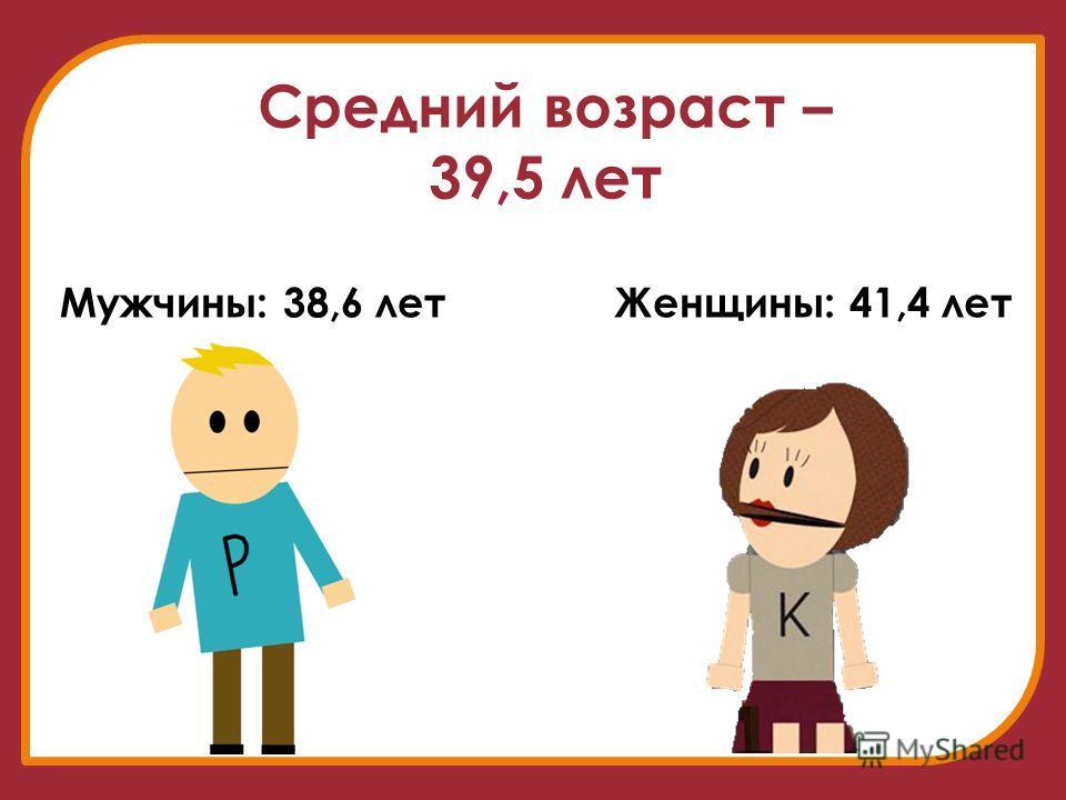 Средний возраст – 39,5 лет Мужчины: 38,6 летЖенщины: 41,4 лет
