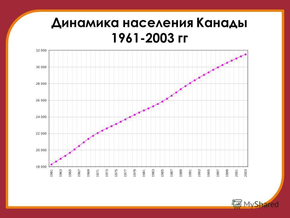 Динамика населения канады 1961 2003 гг