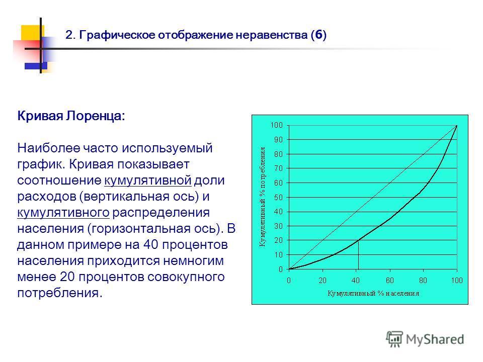2. Графическое отображение неравенства ( 6 ) Кривая Лоренца: Наиболее часто используемый график. Кривая показывает соотношение кумулятивной доли расходов (вертикальная ось) и кумулятивного распределения населения (горизонтальная ось). В данном пример