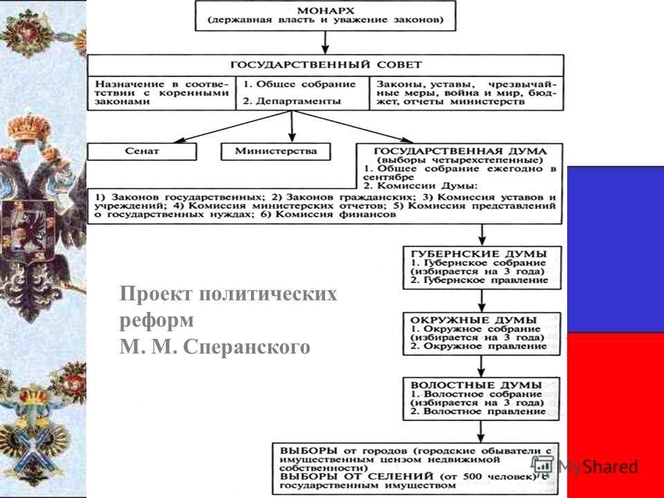 Проект политических реформ М. М. Сперанского