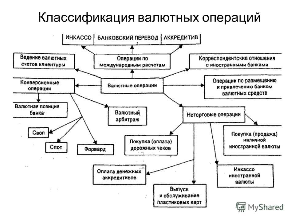 12 Классификация валютных операций