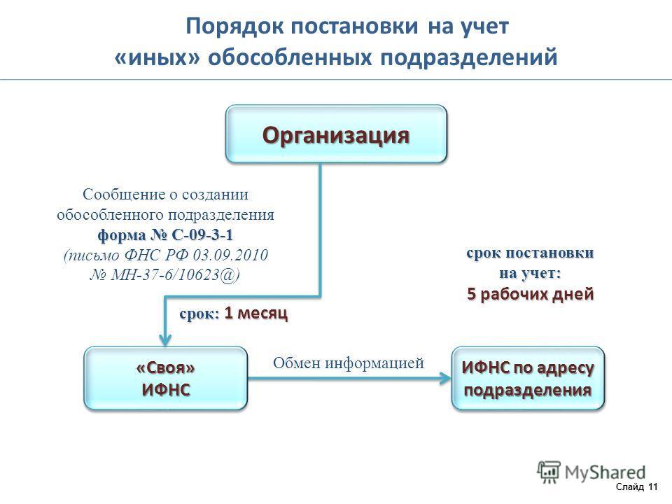 Порядок постановки на учет «иных» обособленных подразделений Слайд 11 ОрганизацияОрганизация ИФНС по адресу подразделения Обмен информацией Сообщение о создании обособленного подразделения форма С-09-3-1 форма С-09-3-1 (письмо ФНС РФ 03.09.2010 МН-37