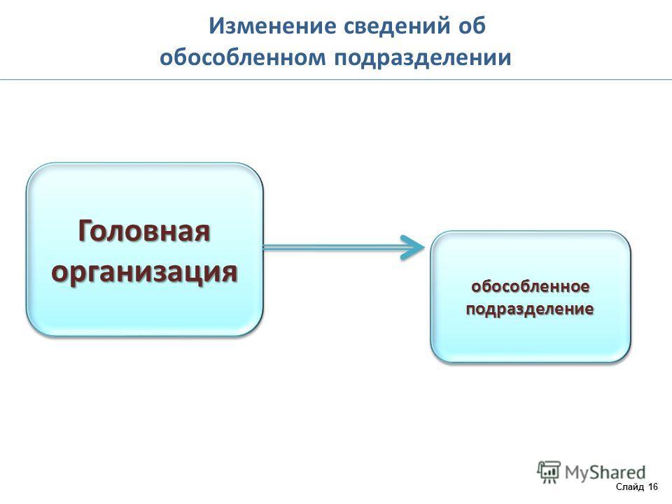 Изменение сведений об обособленном подразделении Слайд 16 Головная организация обособленное подразделение