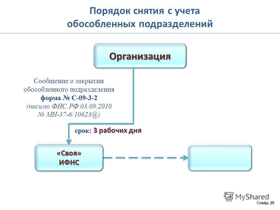 Как создать обособленное подразделение в налогоплательщик юл