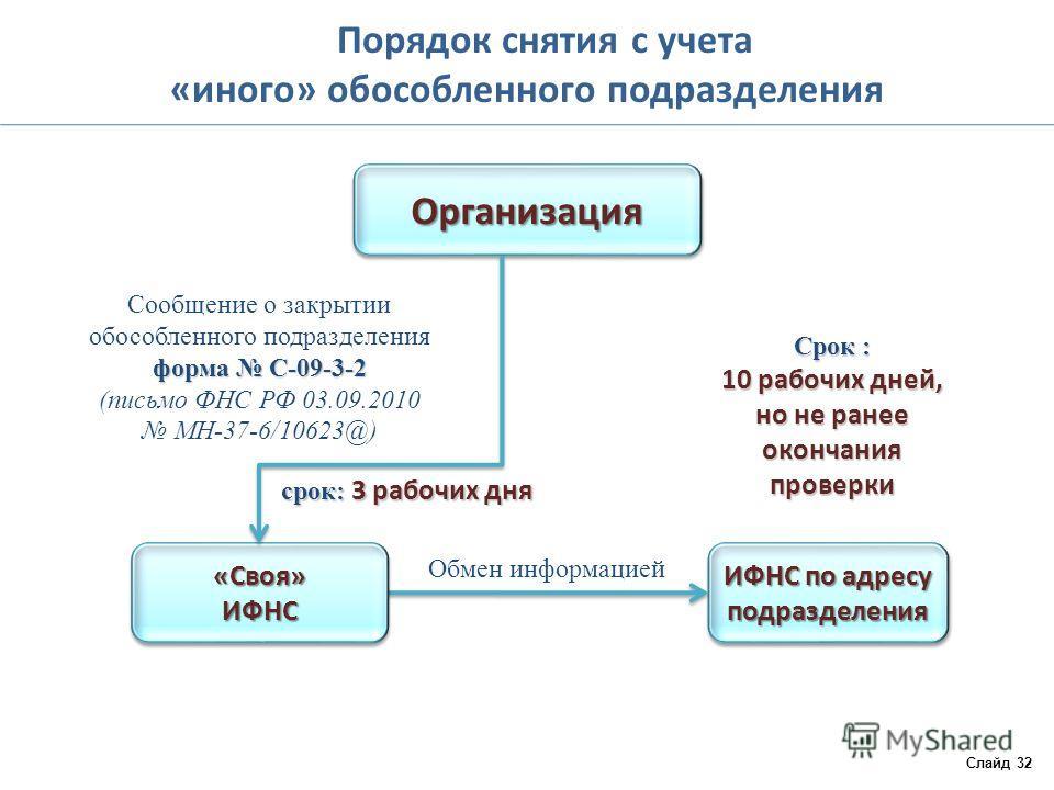 Порядок снятия с учета «иного» обособленного подразделения Слайд 32 ОрганизацияОрганизация ИФНС по адресу подразделения Обмен информацией Сообщение о закрытии обособленного подразделения форма С-09-3-2 форма С-09-3-2 (письмо ФНС РФ 03.09.2010 МН-37-6