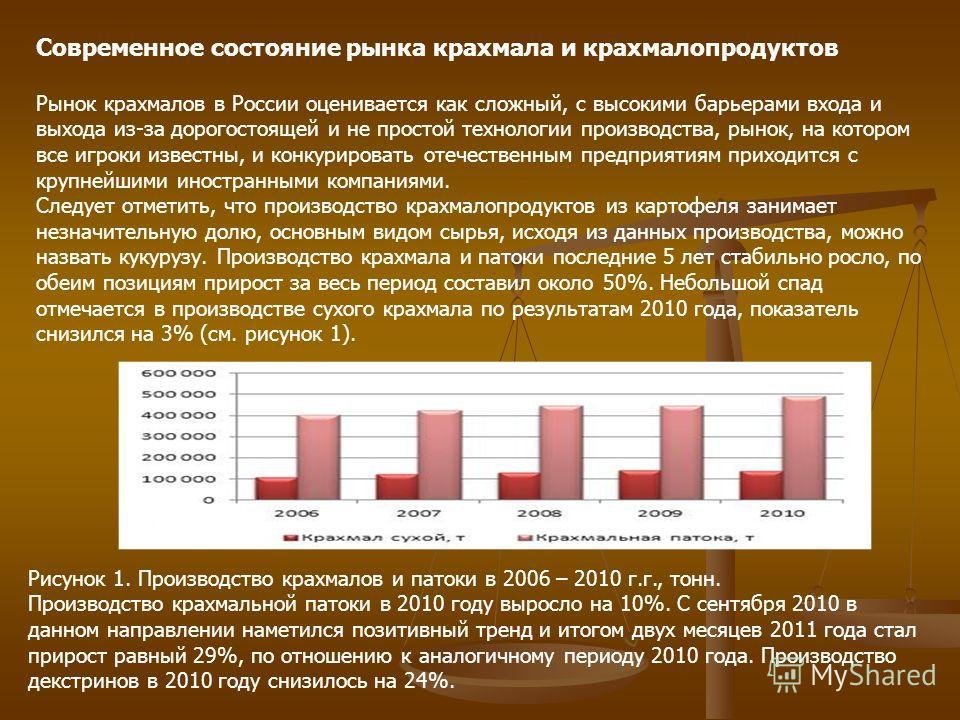 Современное состояние рынка крахмала и крахмалопродуктов Рынок крахмалов в России оценивается как сложный, с высокими барьерами входа и выхода из-за дорогостоящей и не простой технологии производства, рынок, на котором все игроки известны, и конкурир