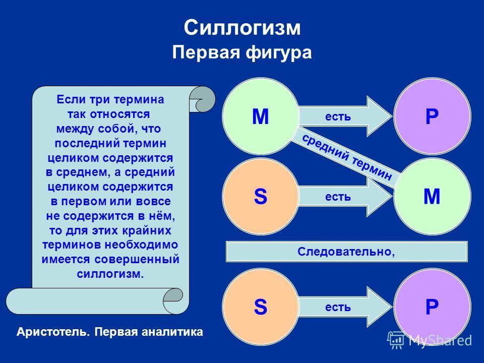 есть Силлогизм Первая фигура SP Следовательно, средний термин Если три термина так относятся между собой, что последний термин целиком содержится в среднем, а средний целиком содержится в первом или вовсе не содержится в нём, то для этих крайних терм