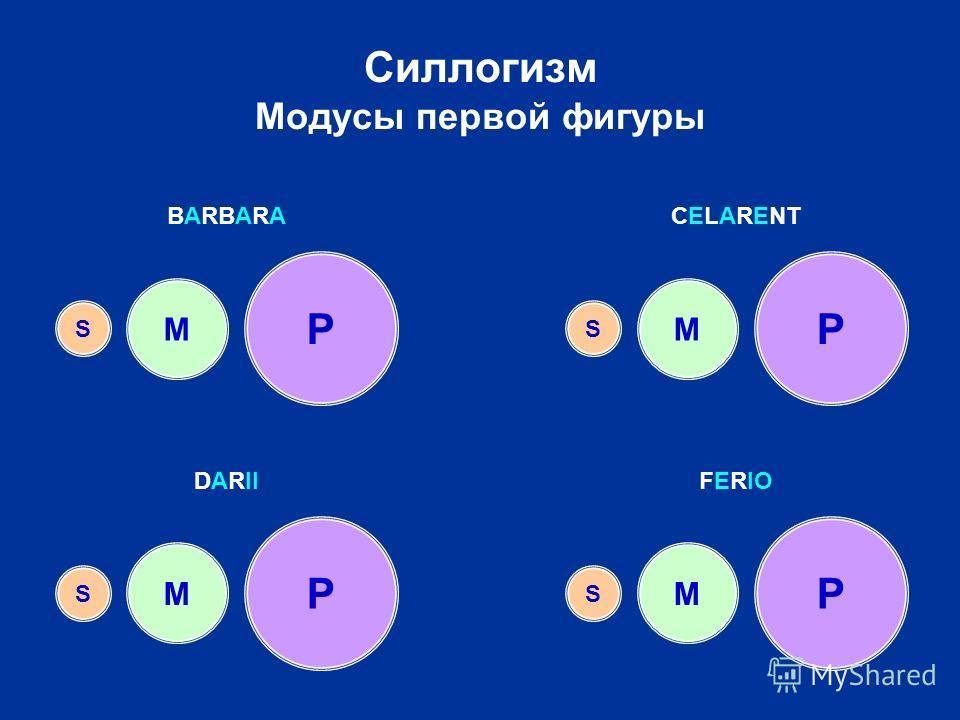 Силлогизм Модусы первой фигуры P M S P PP M MM S SS BARBARACELARENT DARIIFERIO