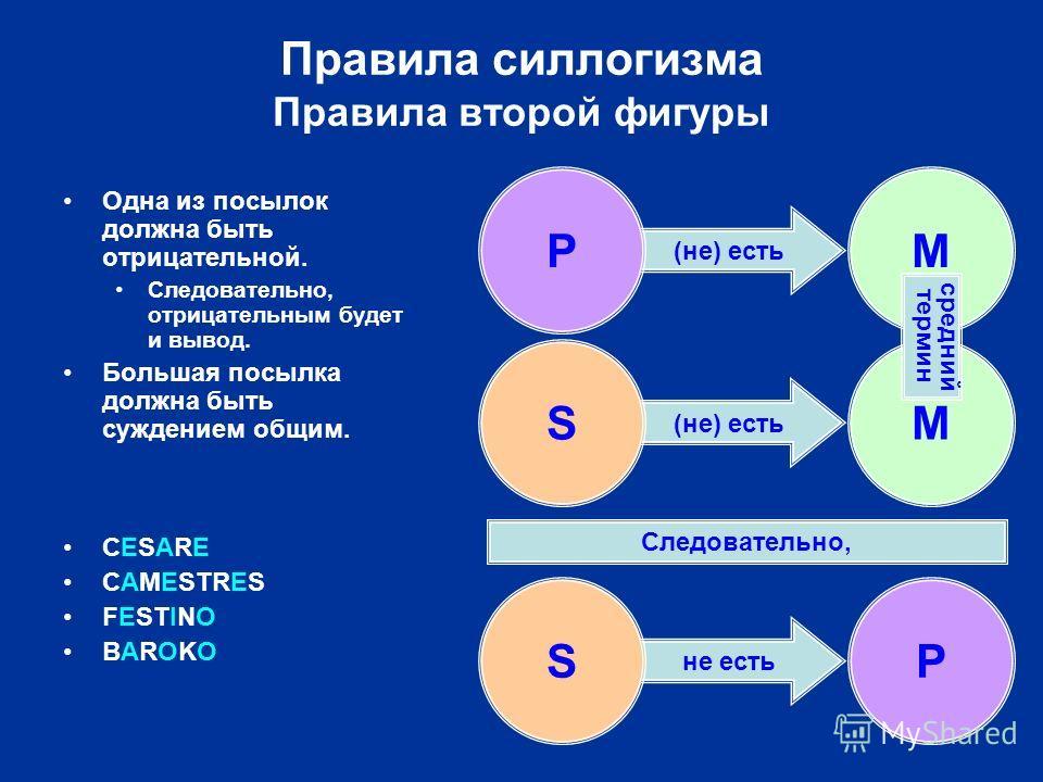 (не) есть не есть Правила силлогизма Правила второй фигуры SP Следовательно, PM SM средний термин Одна из посылок должна быть отрицательной. Следовательно, отрицательным будет и вывод. Большая посылка должна быть суждением общим. CESARE CAMESTRES FES