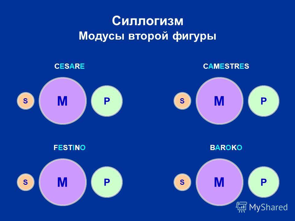 Силлогизм Модусы второй фигуры M P S M MM P PP S SS CESARECESARECAMESTRES FESTINOBAROKOBAROKO