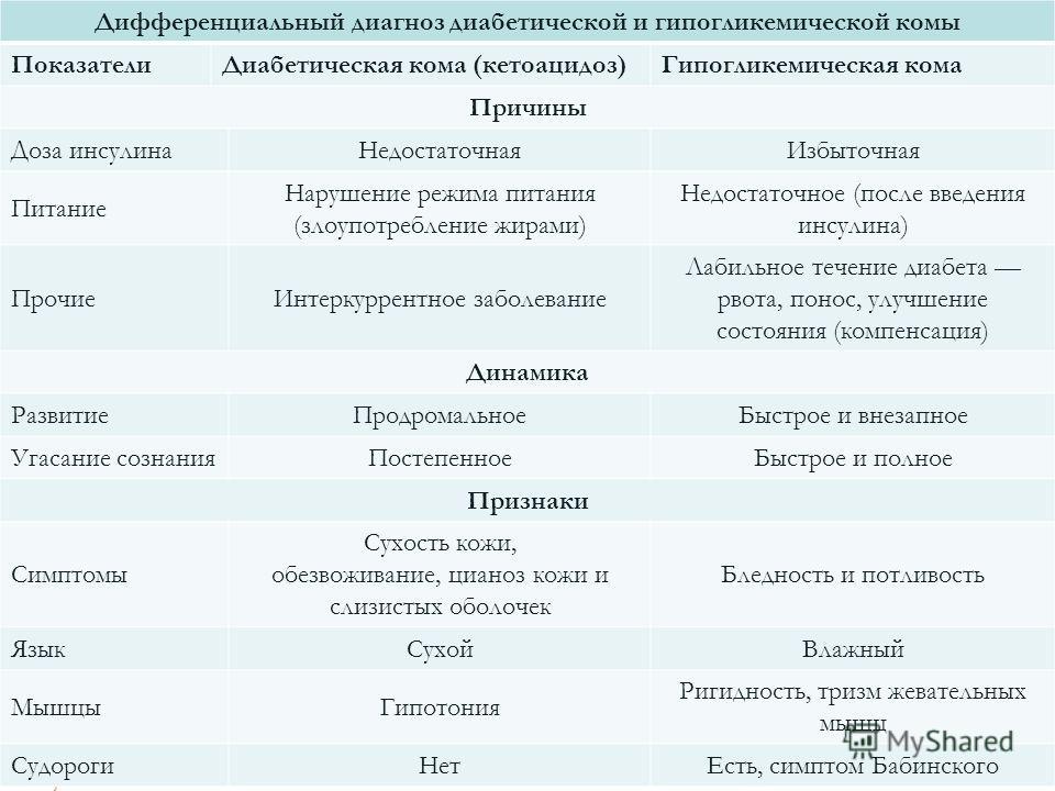 Дифференциальный диагноз диабетической и гипогликемической комы ПоказателиДиабетическая кома (кетоацидоз)Гипогликемическая кома Причины Доза инсулинаНедостаточнаяИзбыточная Питание Нарушение режима питания (злоупотребление жирами) Недостаточное (посл
