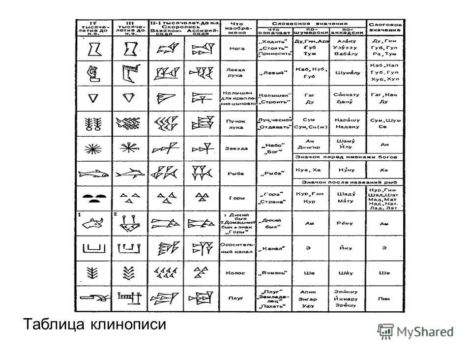 Таблица клинописи