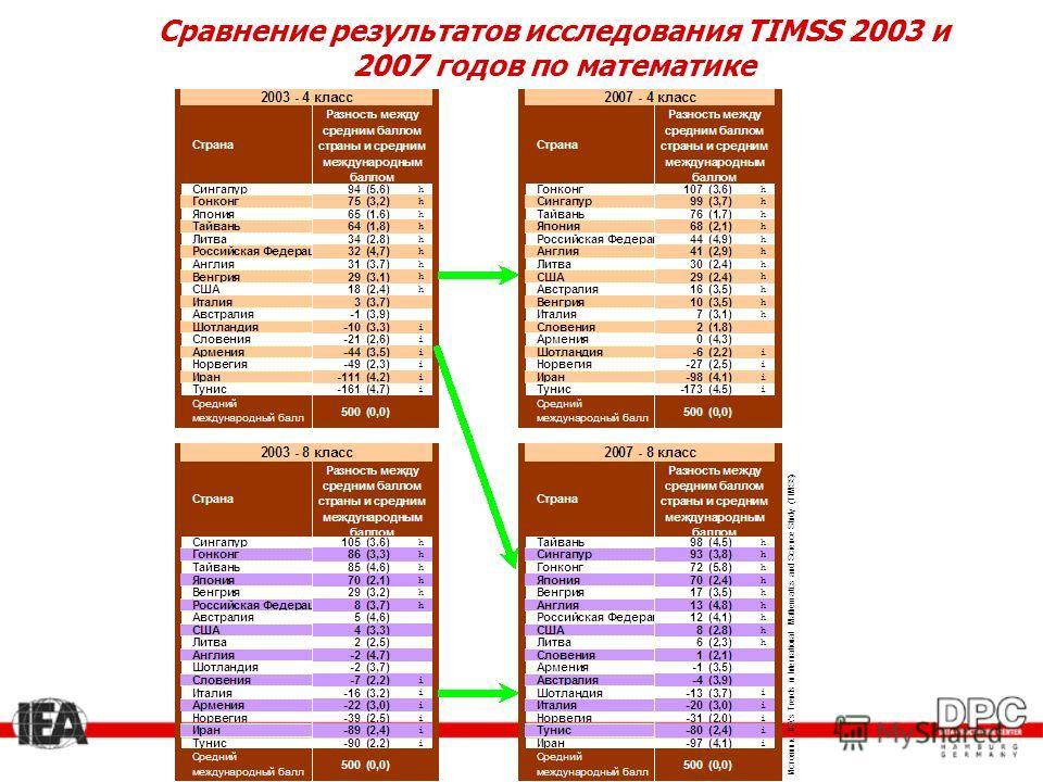 Сравнение результатов исследования TIMSS 2003 и 2007 годов по математике
