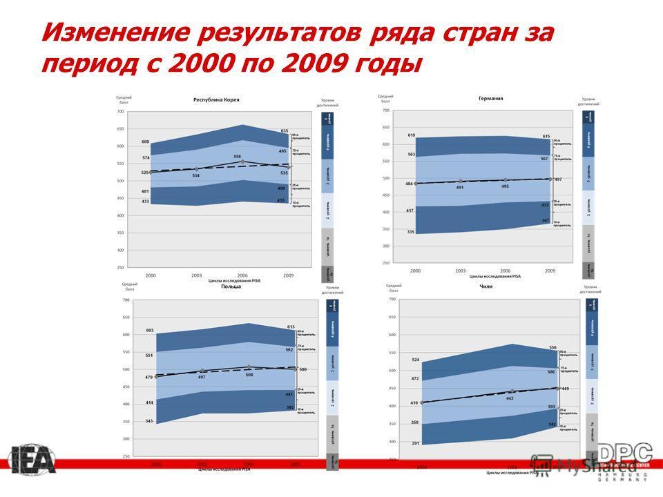 Изменение результатов ряда стран за период с 2000 по 2009 годы