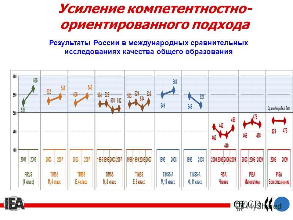 Усиление компетентностно- ориентированного подхода Результаты России в международных сравнительных исследованиях качества общего образования