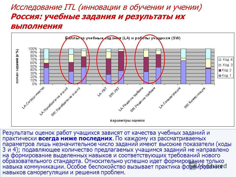 66 Исследование ITL (инновации в обучении и учении) Россия: учебные задания и результаты их выполнения Результаты оценок работ учащихся зависят от качества учебных заданий и практически всегда ниже последних. По каждому из рассматриваемых параметров
