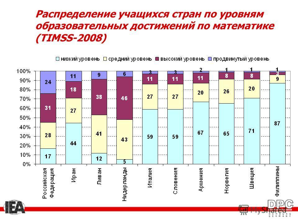 Распределение учащихся стран по уровням образовательных достижений по математике (TIMSS-2008)