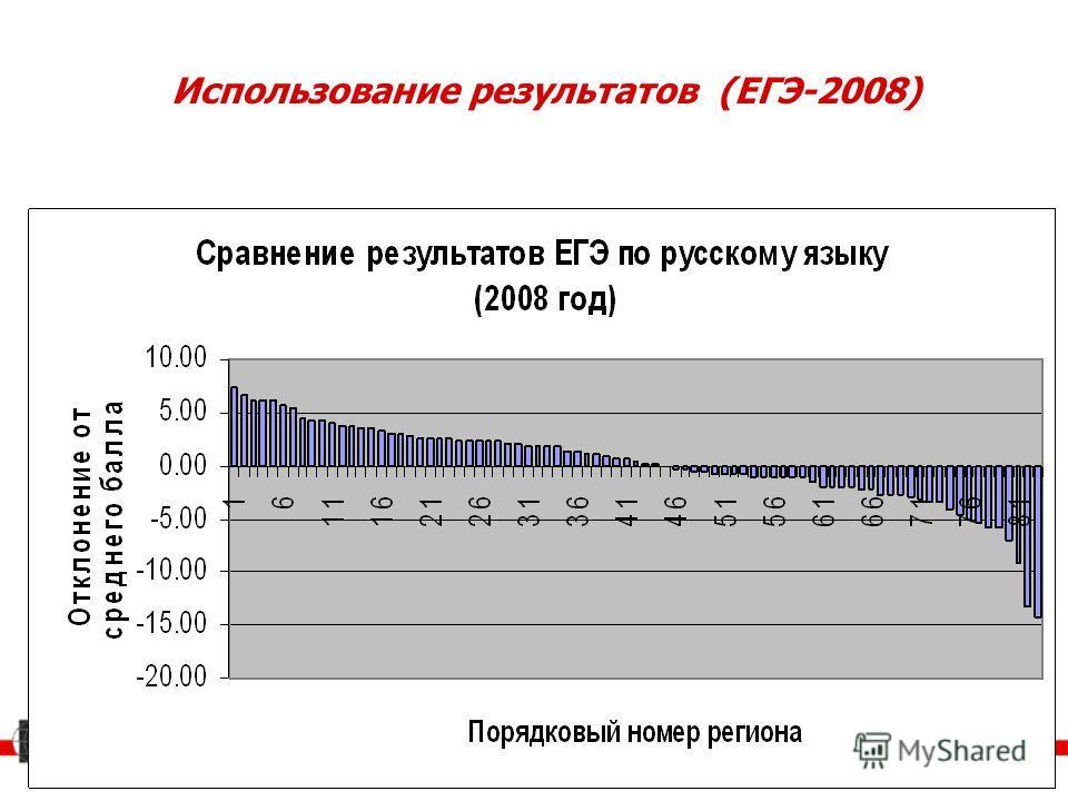 Использование результатов (ЕГЭ-2008)