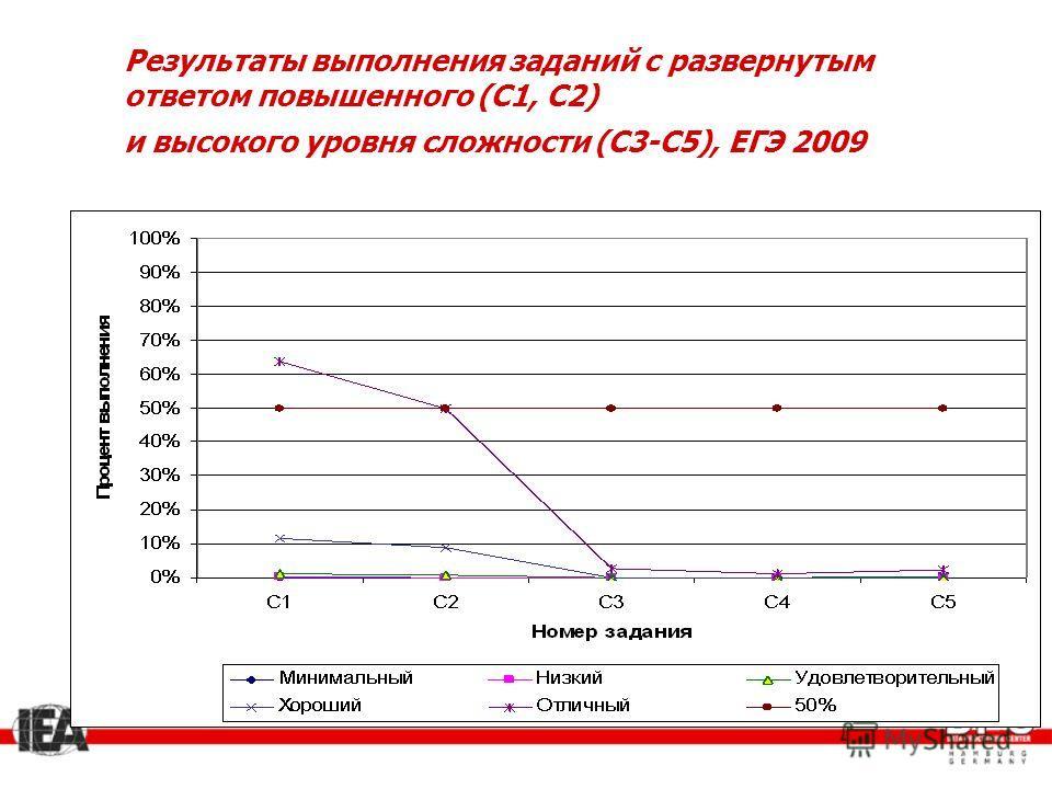 Результаты выполнения заданий с развернутым ответом повышенного (С1, С2) и высокого уровня сложности (С3-С5), ЕГЭ 2009