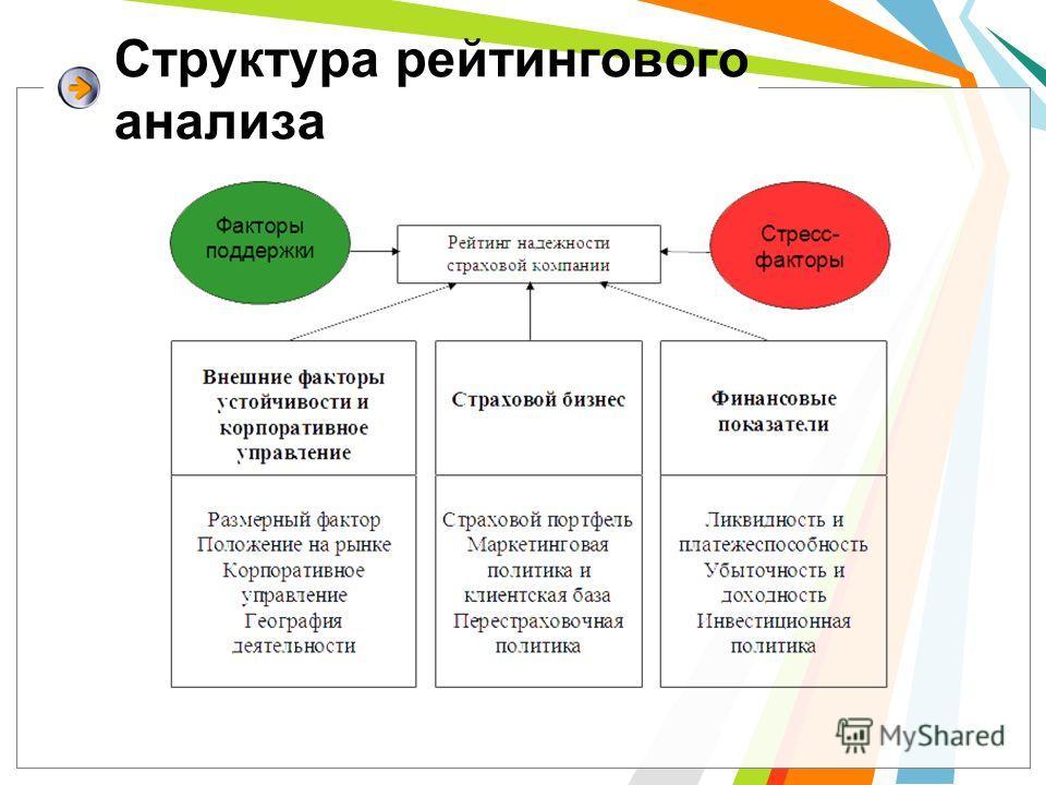 Структура рейтингового анализа